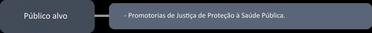 Público Alvo. Promotorias de Justiça de Proteção à Saúde Pública.